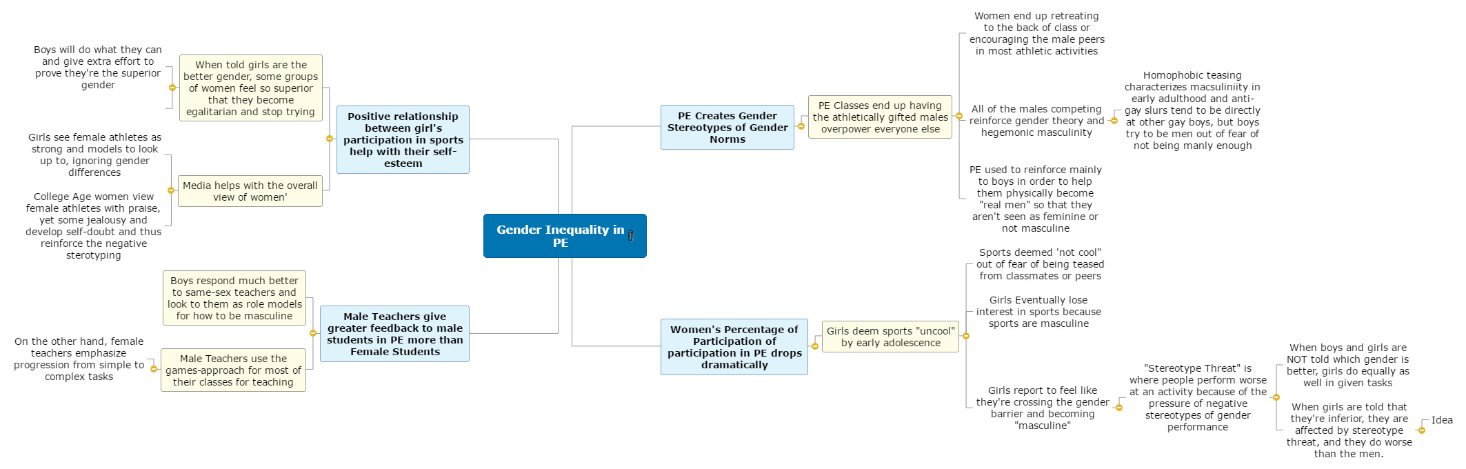 Gender Inequality  in PE.pdf Mind Map