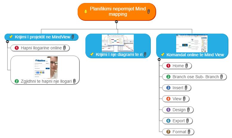 Planifikimi nepermjet Mind mapping WBS