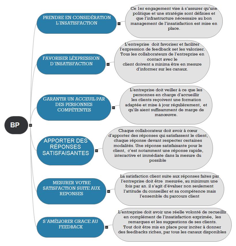 REDA-LEKHBIZI - Les Bonnes pratique AMARC processus SMD Mind Maps
