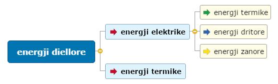energji diellore Mind Map