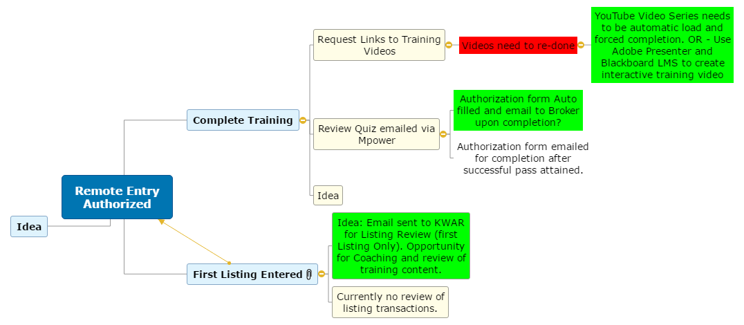 Remote Entry Authorized Mind Map