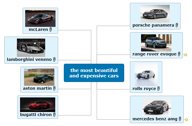 the most beautiful and expensive cars2 Mind Map