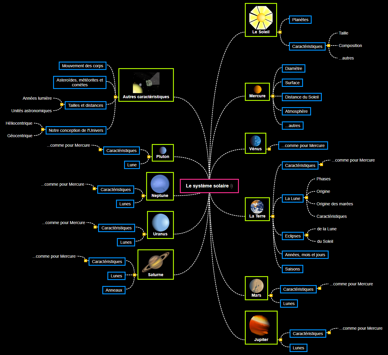 Le système solaire(2) Mind Map