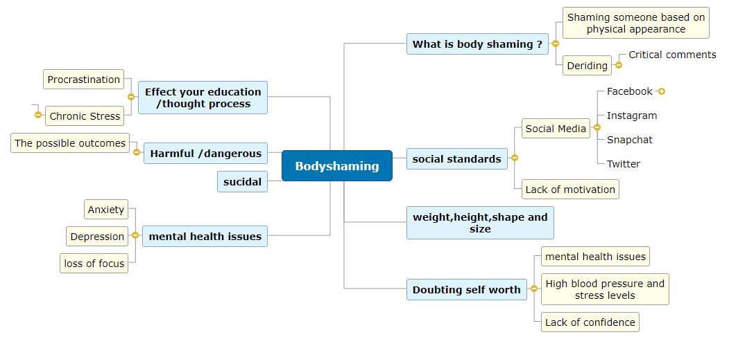 Bodyshaming  Mind Map