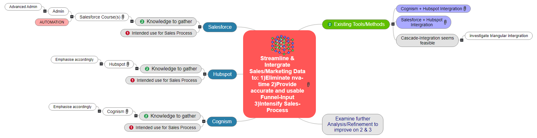Streamline & Intergrate  Sales_Marketing Data to_ 1)Eliminate nva-time 2)Provide accurate and usable Funnel-Input 3)Intensify Sales-Process1 Mind Map