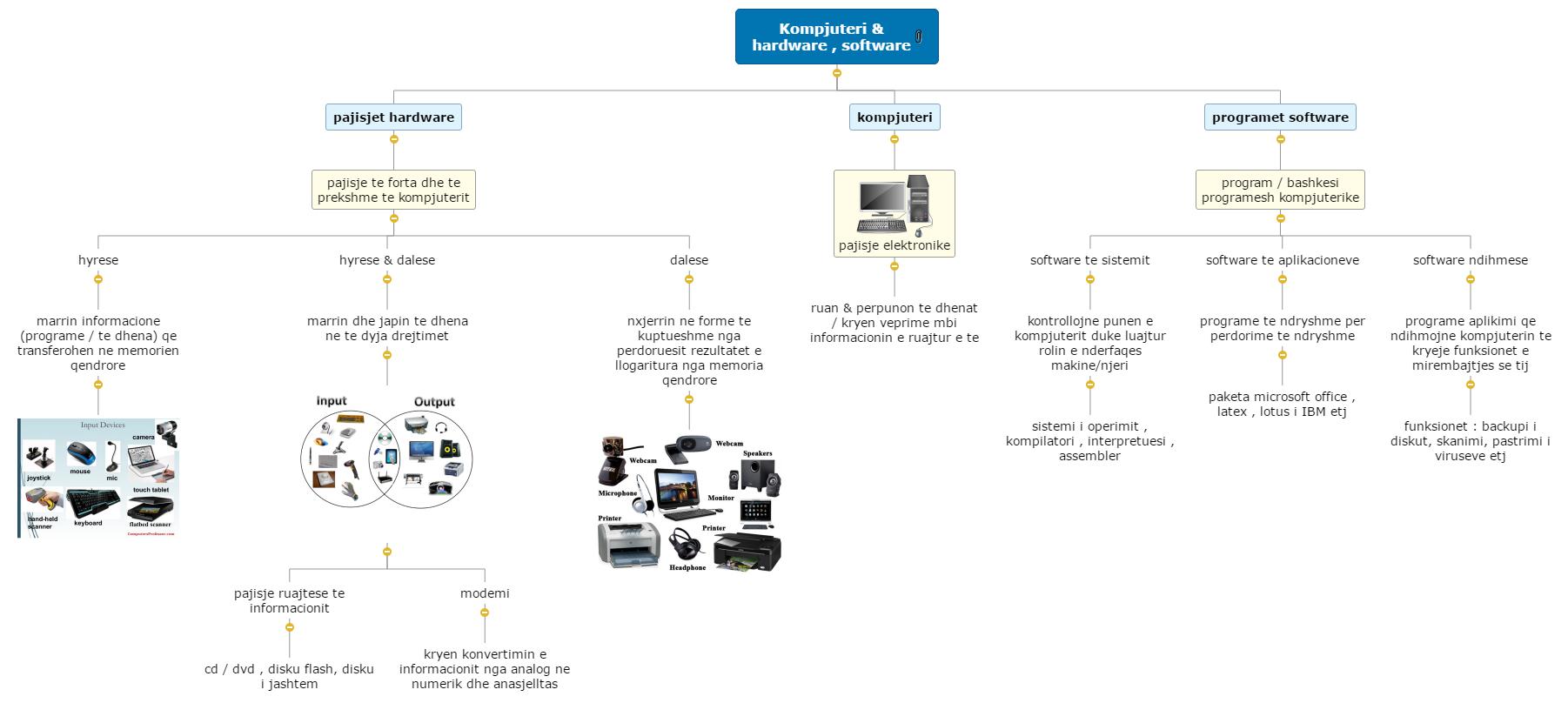 Kompjuteri & hardware , software Mind Map