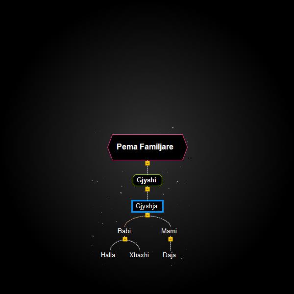 Pema Familjare  Mind Map