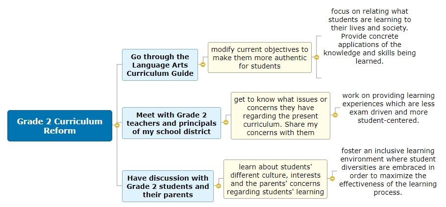 Grade 2 Curriculum Reform Mind Map