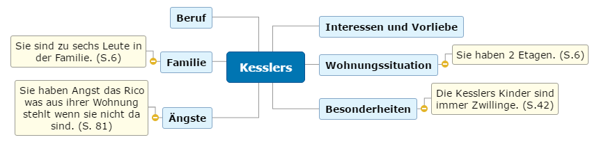 Kesslers Mind Map