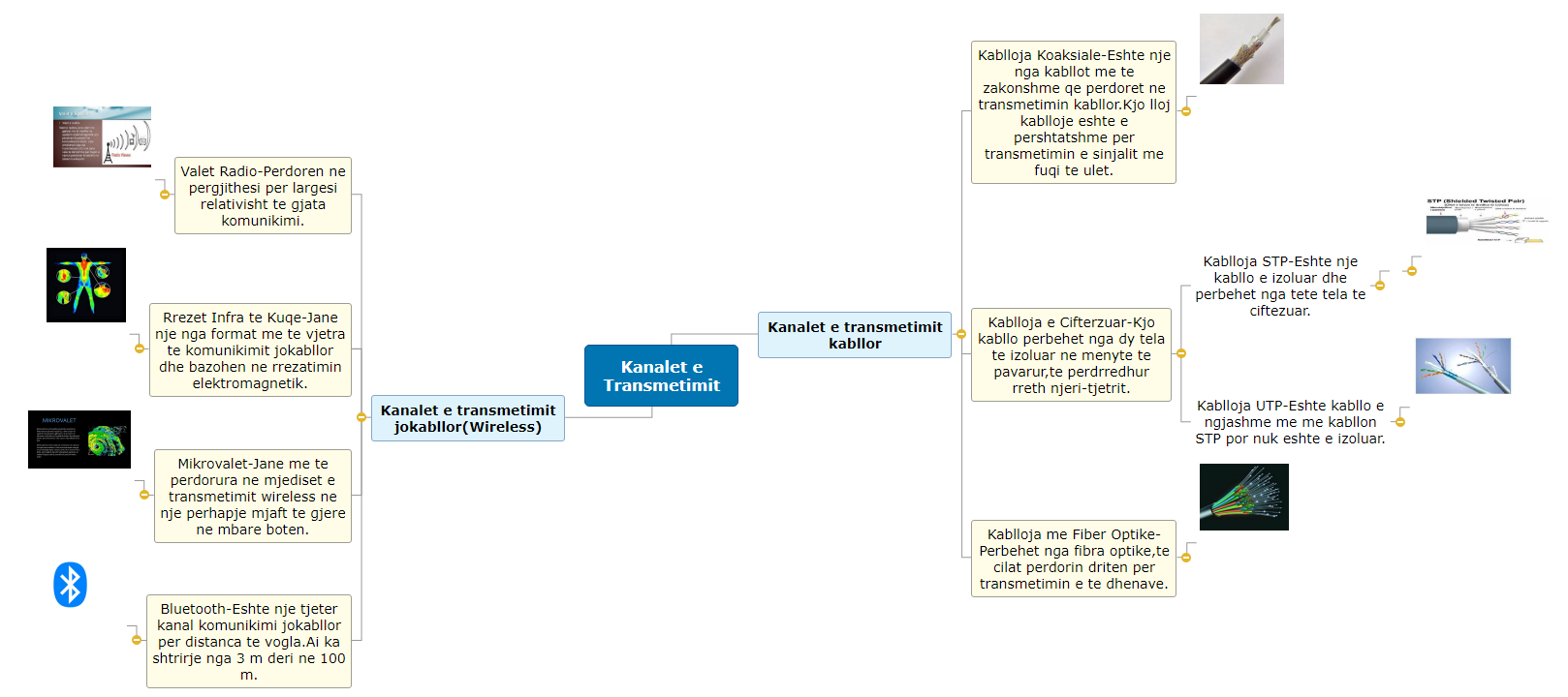 Kanalet e Transmetimit1 Mind Map