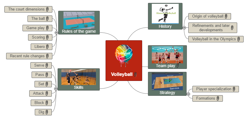 Volleyball Mind Map