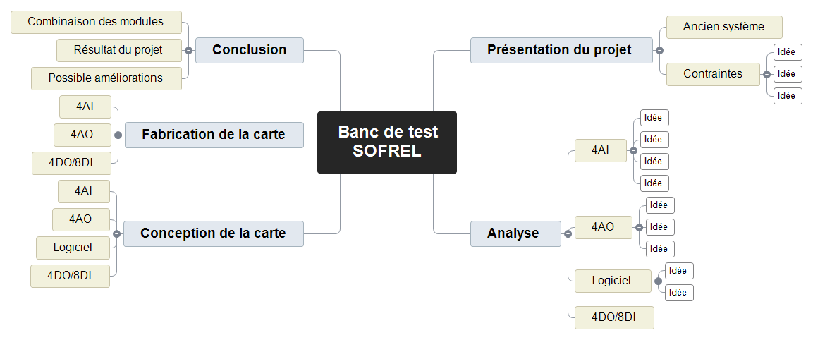 Banc de test SOFREL Mind Maps
