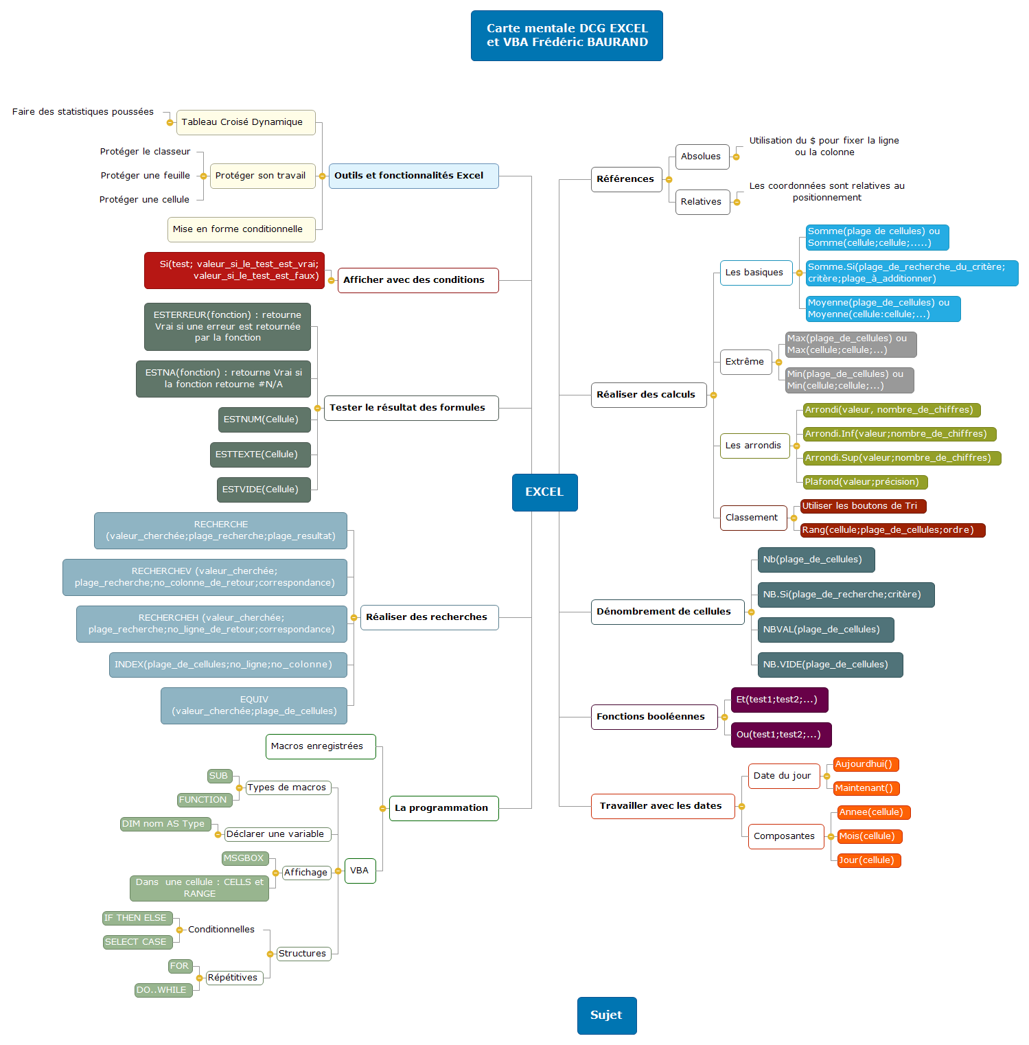 Carte mentale EXCEL 2020 Mind Maps
