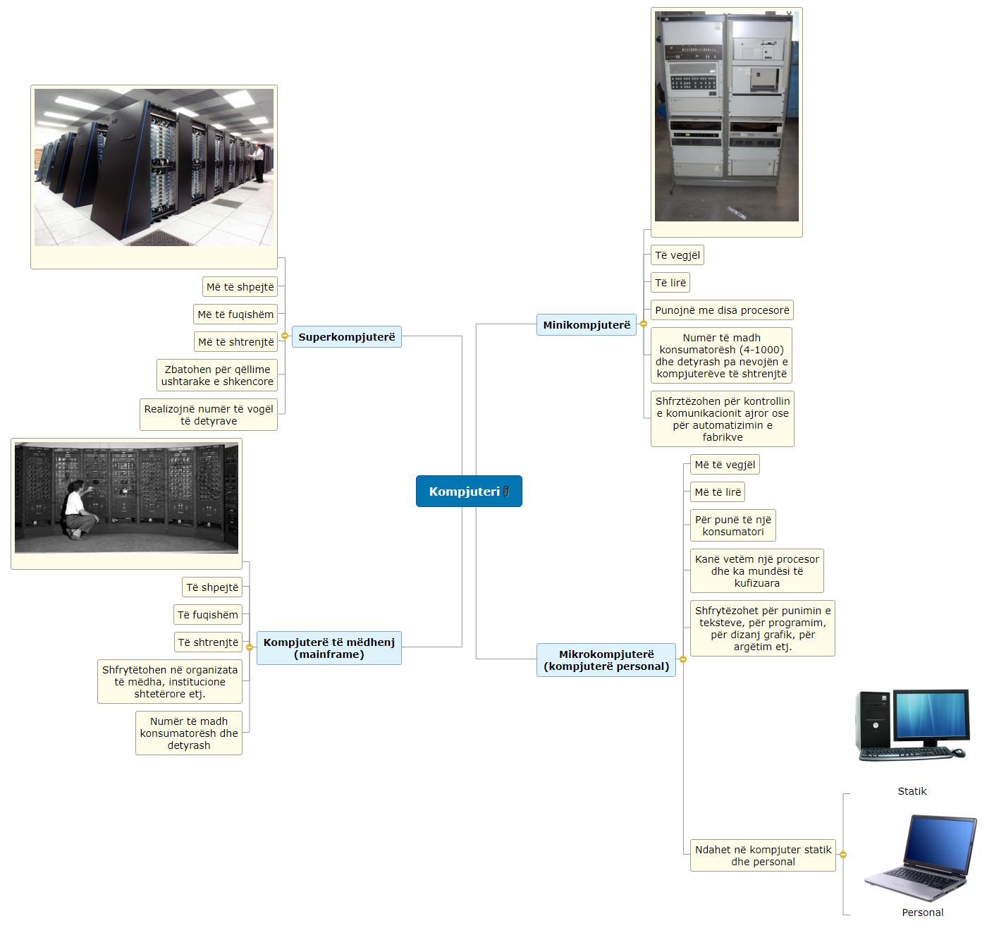 Kompjuteri- Melita Mirena Mind Map