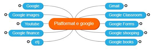 Platformat e google 123 Mind Map