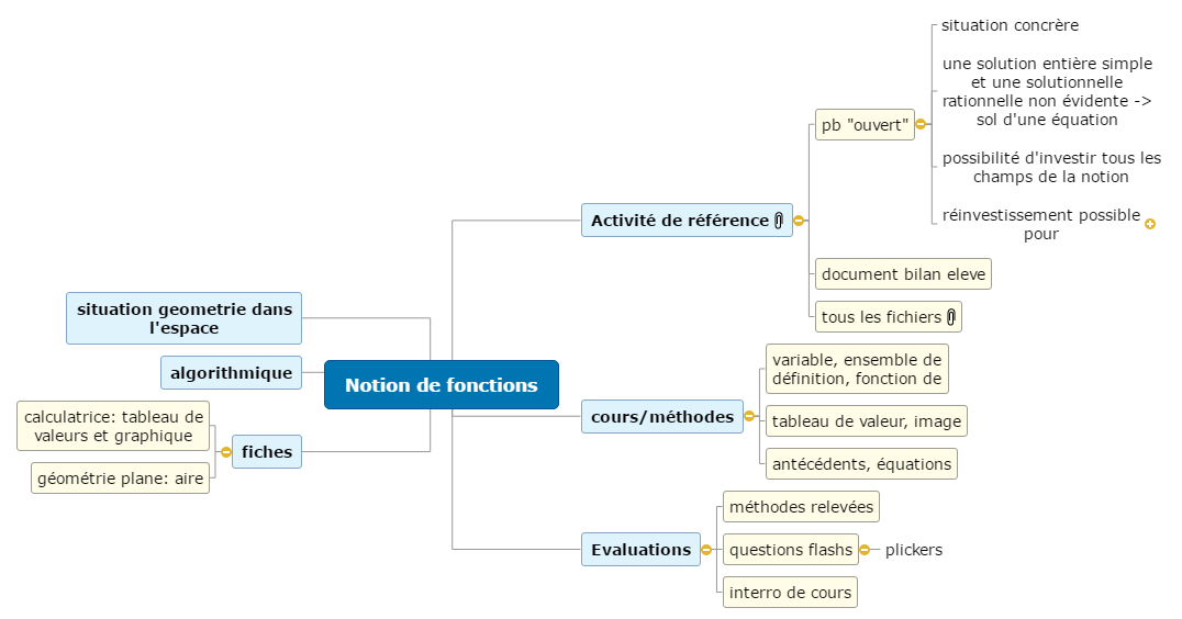 notion fonction Mind Map