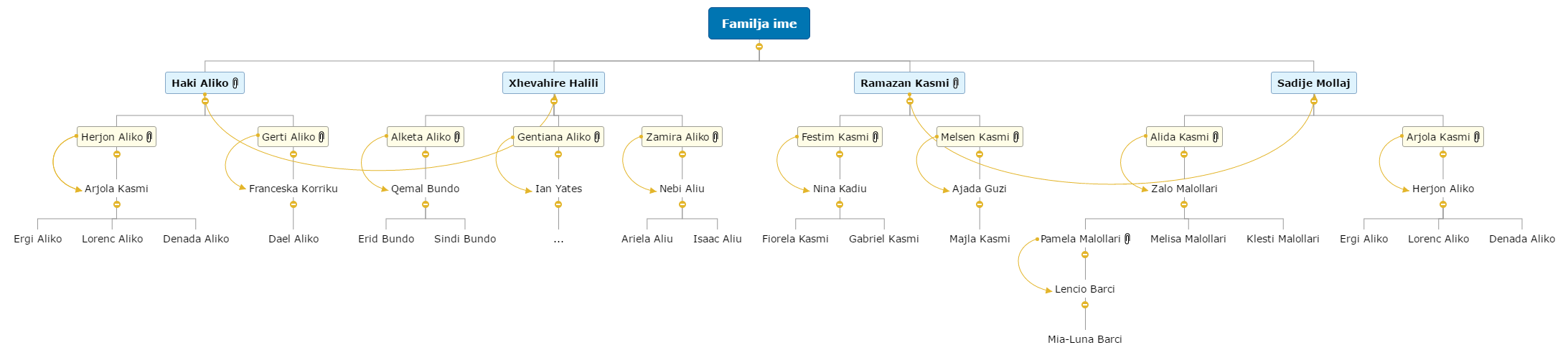 My Family Mind Map