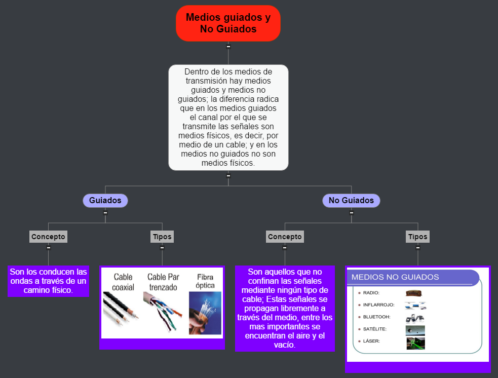 Medios guiados y No Guiados Mind Map