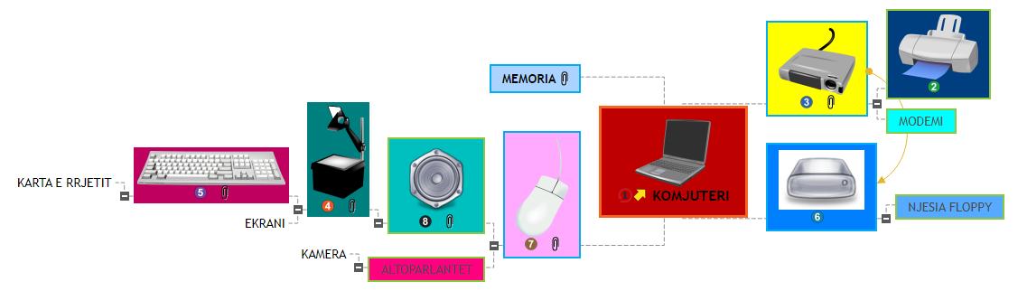 KOMJUTERI1 Mind Map