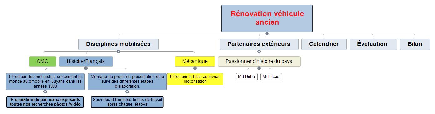 Rénovation véhicule ancien  Mind Maps