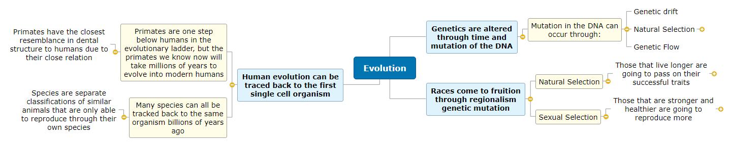 Evolution mind map Mind Map