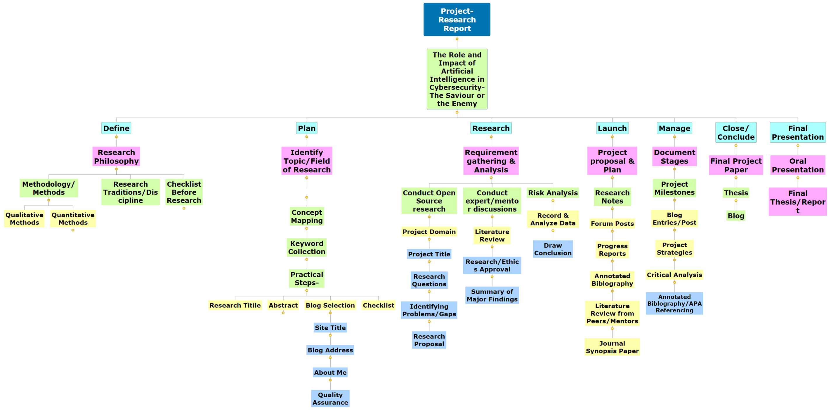 Project-Research Report latest Mind Map