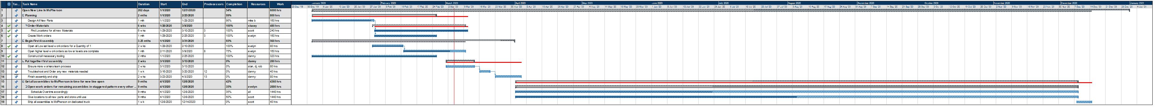 Open New Line in McPherson gantt1 Gantt Chart