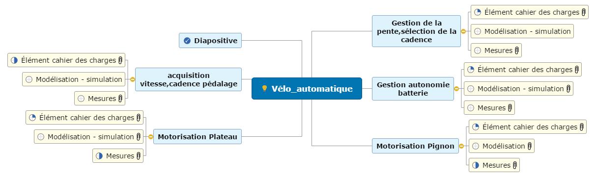 Vélo_automatique Mind Map