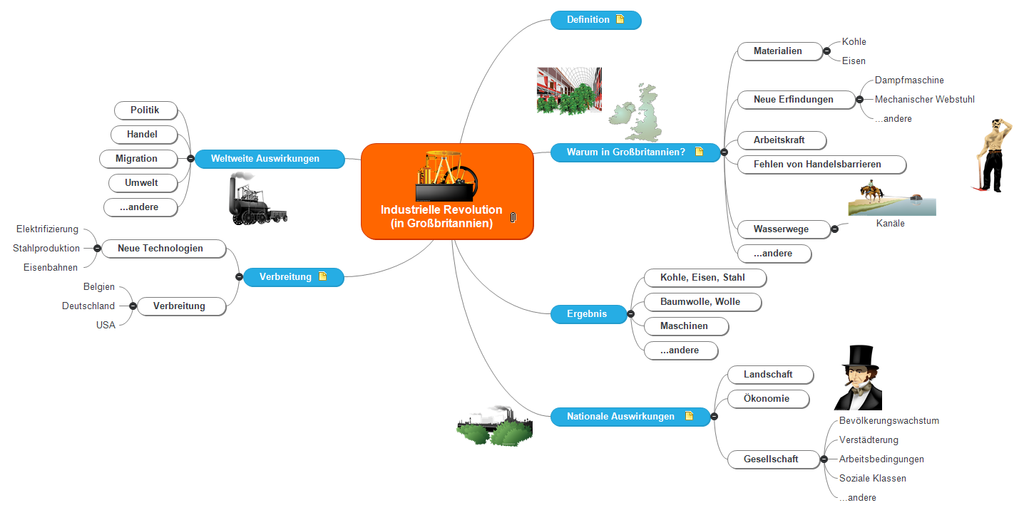 Industrielle Revolution Mind Map