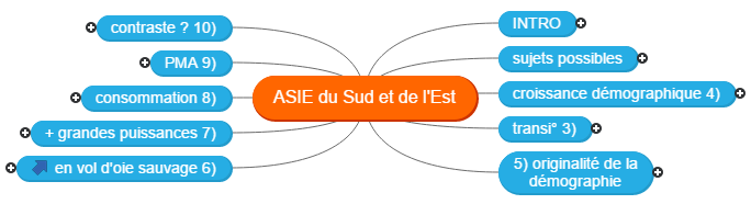 ASIE dossier Mind Maps