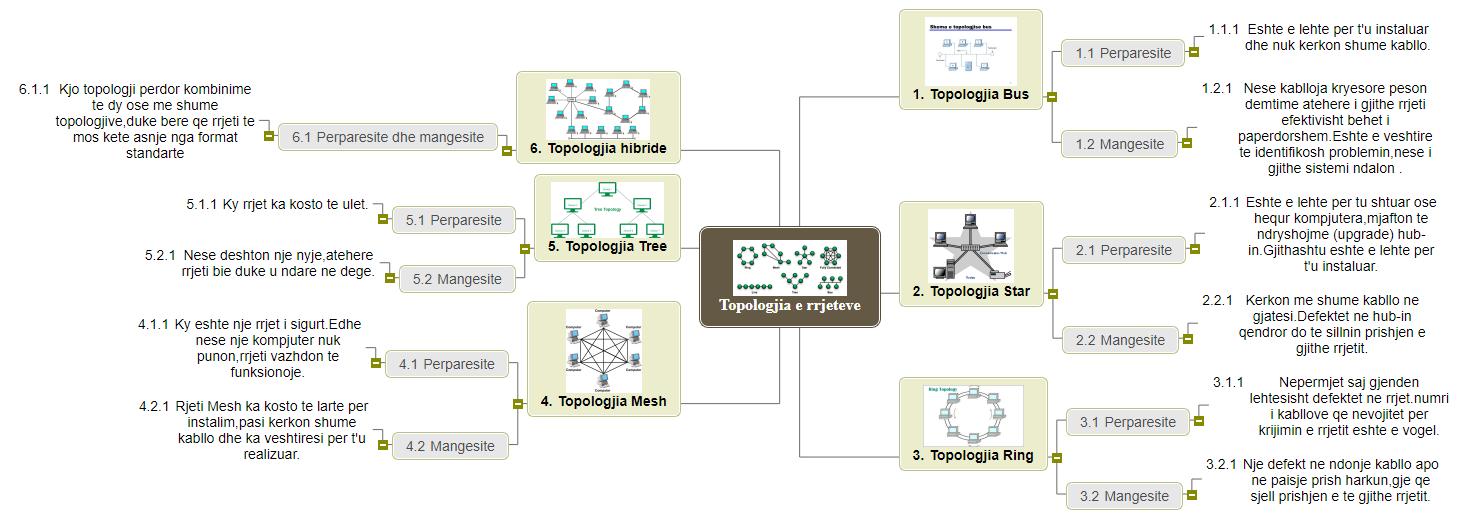 Topologjia e rrjeteve2 Mind Map