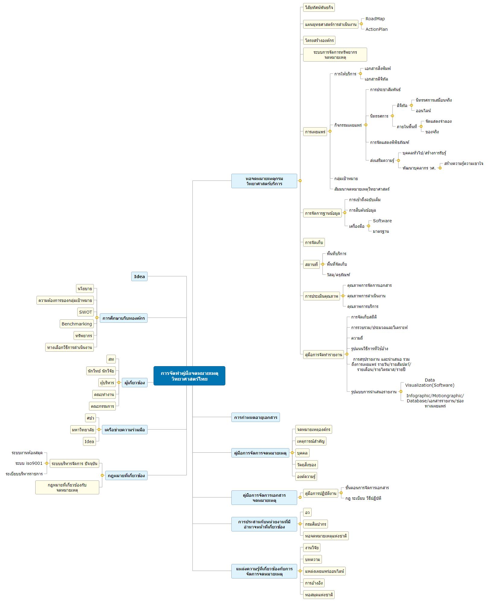 การจัดทำคู่มือจดหมายเหตุวิทยาศาสตร์ไทย Mind Map