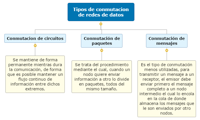 Conmutacion de redes de datos Mind Map