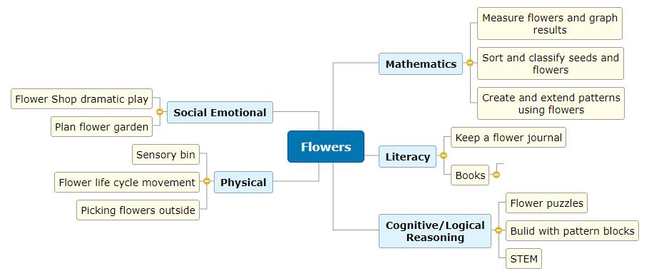 Thematic Web Module 1 Analysis Mind Map